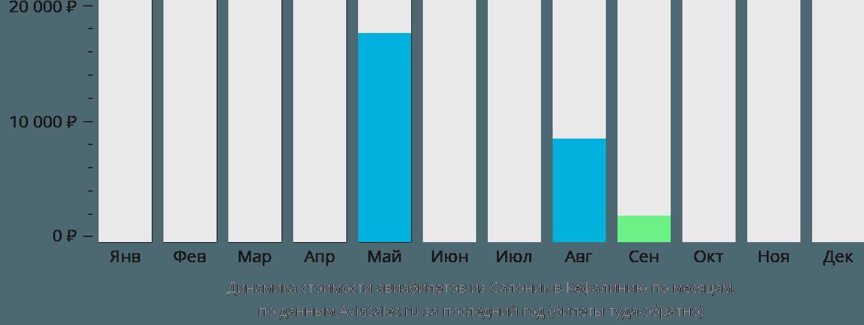 Динамика стоимости авиабилетов из Салоник в Кефалинию по месяцам