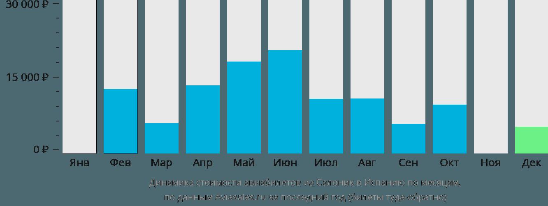 Динамика стоимости авиабилетов из Салоник в Испанию по месяцам
