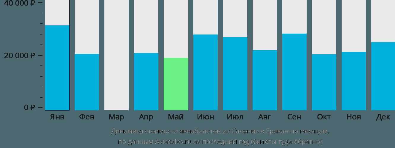 Динамика стоимости авиабилетов из Салоник в Ереван по месяцам
