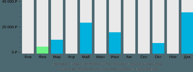 Динамика стоимости авиабилетов из Салоник в Карлсруэ по месяцам