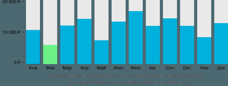 Динамика стоимости авиабилетов из Салоник во Франкфурт-на-Майне по месяцам