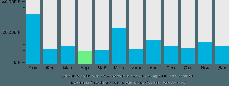 Динамика стоимости авиабилетов из Салоник во Францию по месяцам