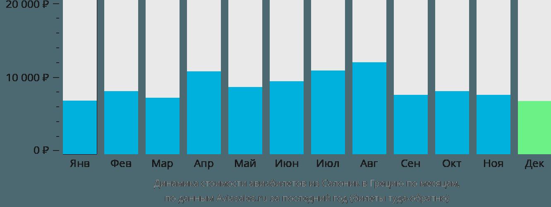 Динамика стоимости авиабилетов из Салоник в Грецию по месяцам