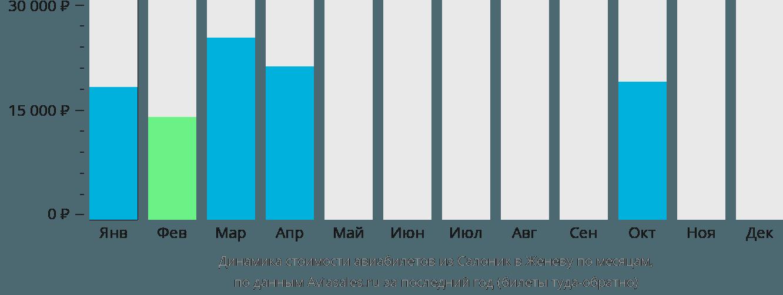Динамика стоимости авиабилетов из Салоник в Женеву по месяцам