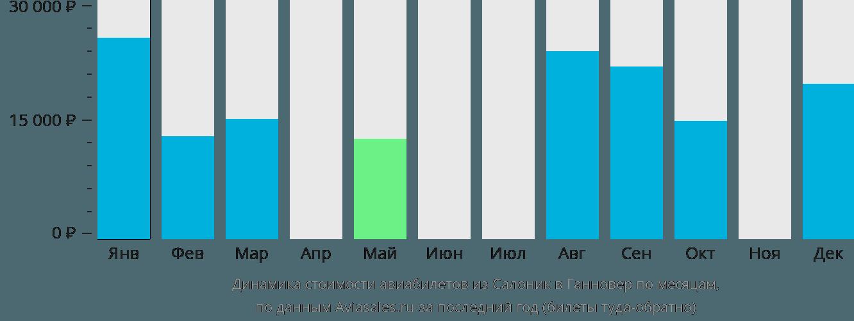 Динамика стоимости авиабилетов из Салоник в Ганновер по месяцам