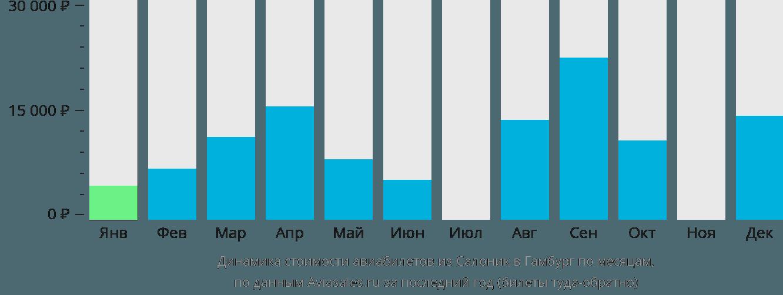 Динамика стоимости авиабилетов из Салоник в Гамбург по месяцам