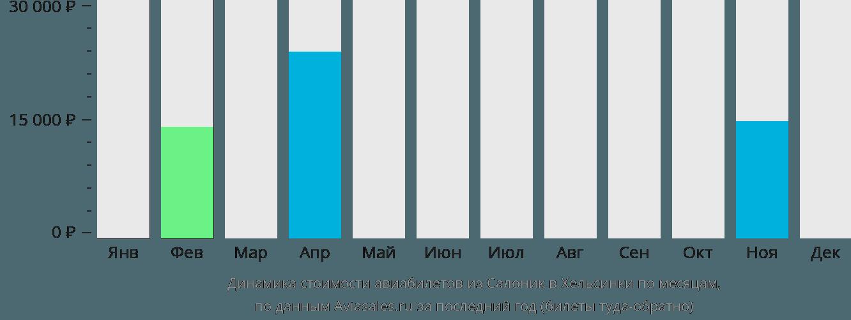 Динамика стоимости авиабилетов из Салоник в Хельсинки по месяцам