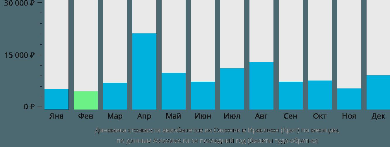 Динамика стоимости авиабилетов из Салоник в Ираклион (Крит) по месяцам