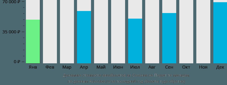 Динамика стоимости авиабилетов из Салоник на Пхукет по месяцам