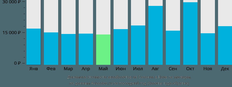 Динамика стоимости авиабилетов из Салоник в Киев по месяцам