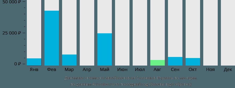 Динамика стоимости авиабилетов из Салоник в Израиль по месяцам