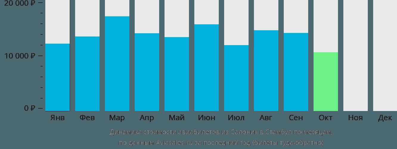 Динамика стоимости авиабилетов из Салоник в Стамбул по месяцам