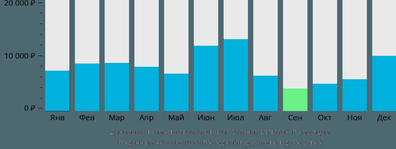 Динамика стоимости авиабилетов из Салоник в Италию по месяцам
