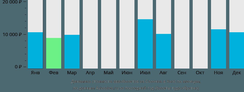 Динамика стоимости авиабилетов из Салоник в Хиос по месяцам