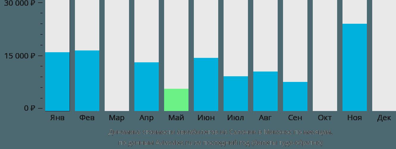 Динамика стоимости авиабилетов из Салоник в Миконос по месяцам