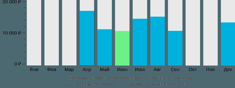 Динамика стоимости авиабилетов из Салоник в Кос по месяцам