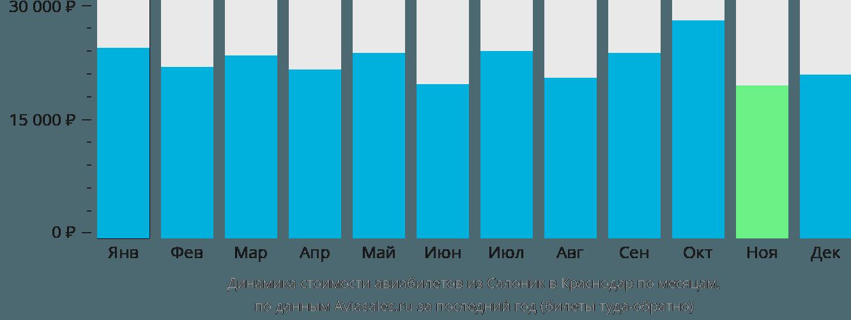 Динамика стоимости авиабилетов из Салоник в Краснодар по месяцам