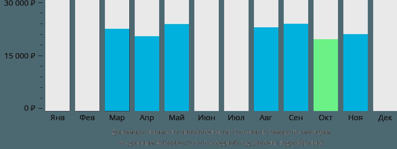 Динамика стоимости авиабилетов из Салоник в Самару по месяцам
