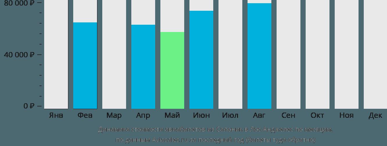 Динамика стоимости авиабилетов из Салоник в Лос-Анджелес по месяцам