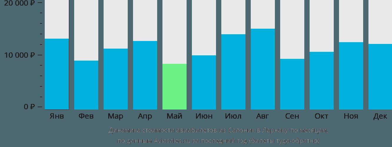 Динамика стоимости авиабилетов из Салоник в Ларнаку по месяцам