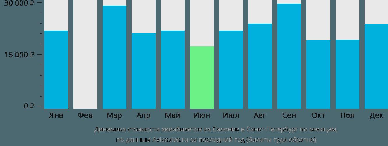 Динамика стоимости авиабилетов из Салоник в Санкт-Петербург по месяцам