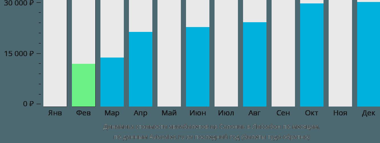 Динамика стоимости авиабилетов из Салоник в Лиссабон по месяцам