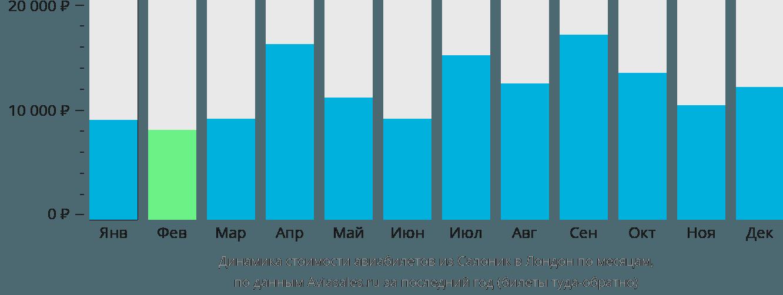 Динамика стоимости авиабилетов из Салоник в Лондон по месяцам