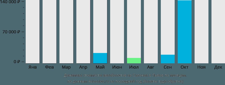 Динамика стоимости авиабилетов из Салоник в Львов по месяцам