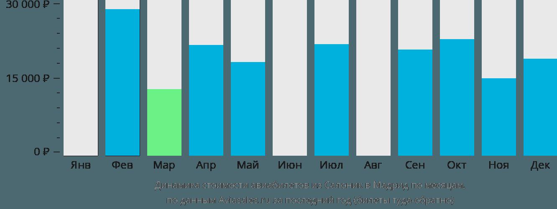 Динамика стоимости авиабилетов из Салоник в Мадрид по месяцам