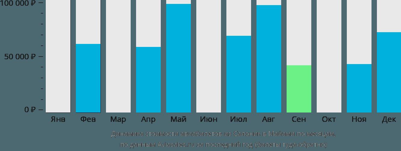 Динамика стоимости авиабилетов из Салоник в Майами по месяцам