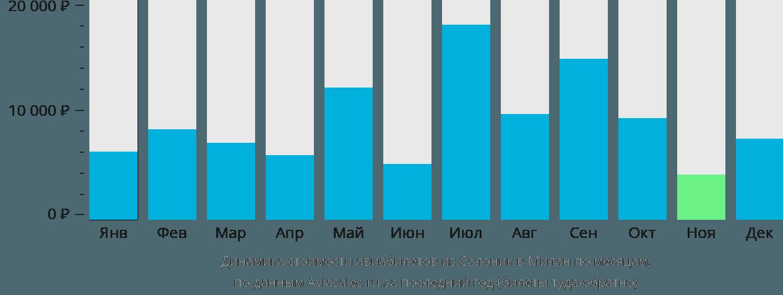 Динамика стоимости авиабилетов из Салоник в Милан по месяцам