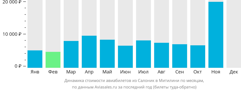 Динамика стоимости авиабилетов из Салоник в Митилини по месяцам