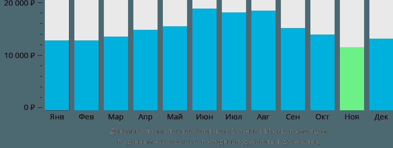 Динамика стоимости авиабилетов из Салоник в Москву по месяцам