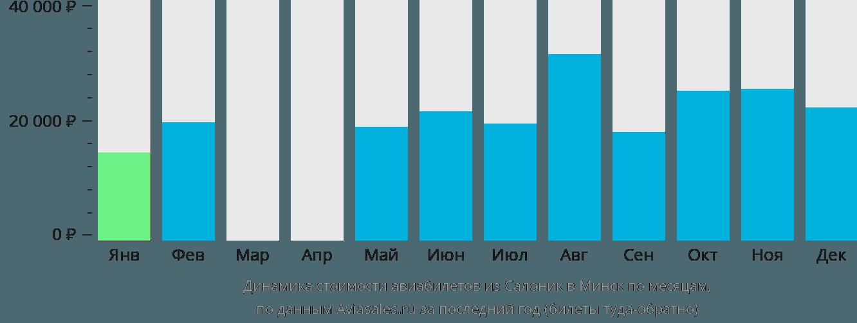 Динамика стоимости авиабилетов из Салоник в Минск по месяцам
