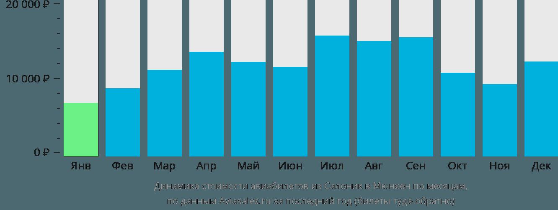Динамика стоимости авиабилетов из Салоник в Мюнхен по месяцам