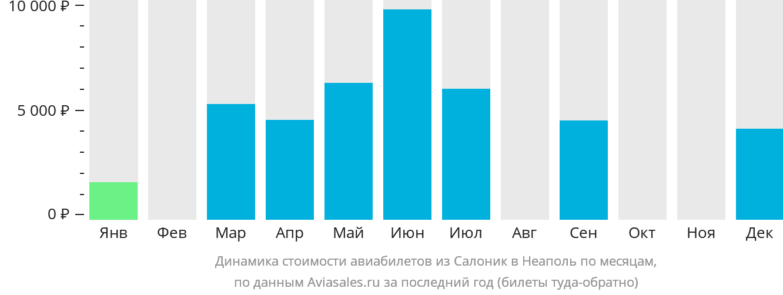 Динамика стоимости авиабилетов из Салоник в Неаполь по месяцам