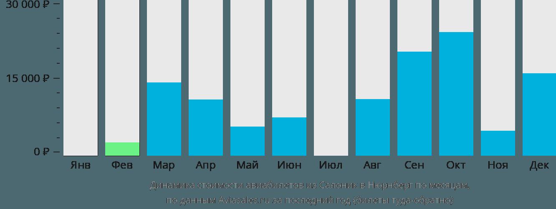 Динамика стоимости авиабилетов из Салоник в Нюрнберг по месяцам