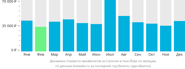 Динамика стоимости авиабилетов из Салоник в Нью-Йорк по месяцам