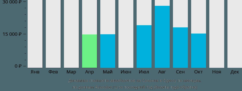 Динамика стоимости авиабилетов из Салоник в Одессу по месяцам