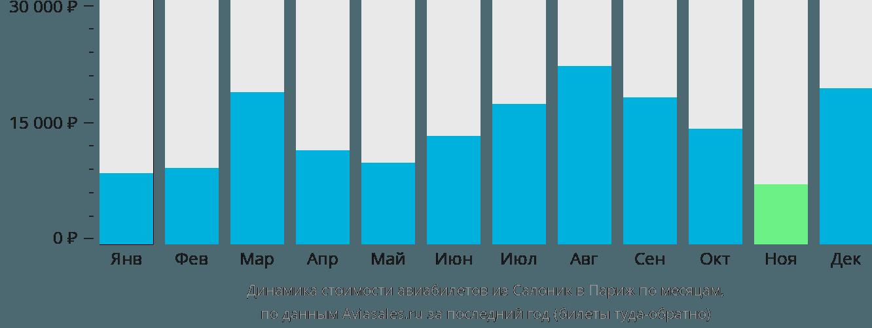 Динамика стоимости авиабилетов из Салоник в Париж по месяцам