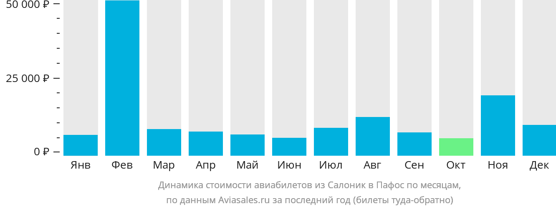 Динамика стоимости авиабилетов из Салоник в Пафос по месяцам