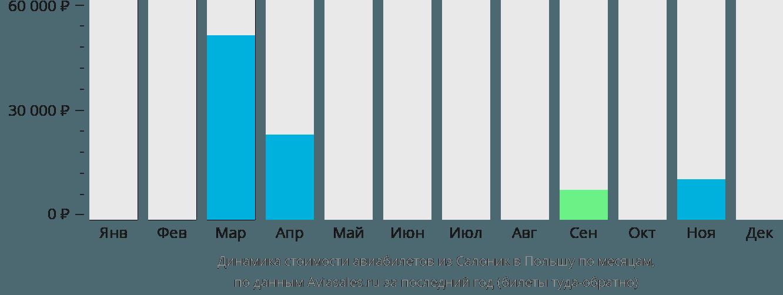 Динамика стоимости авиабилетов из Салоник в Польшу по месяцам