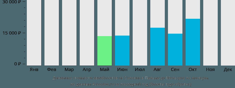 Динамика стоимости авиабилетов из Салоник в Пальма-де-Мальорку по месяцам