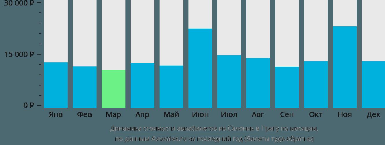 Динамика стоимости авиабилетов из Салоник в Прагу по месяцам