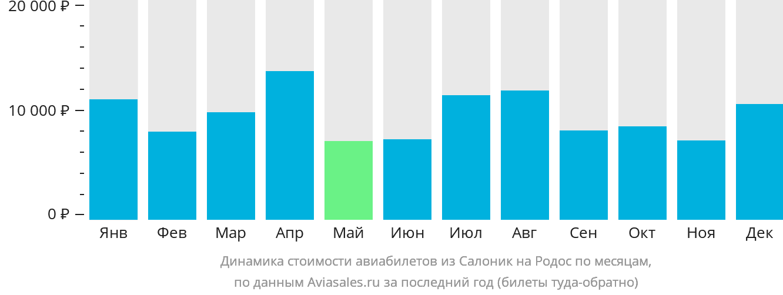 Динамика стоимости авиабилетов из Салоник на Родос по месяцам