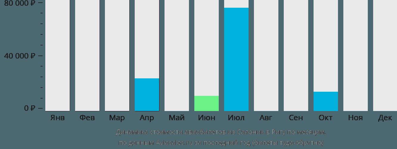 Динамика стоимости авиабилетов из Салоник в Ригу по месяцам