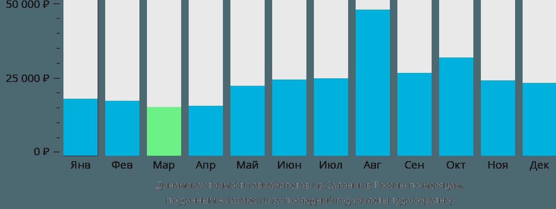 Динамика стоимости авиабилетов из Салоник в Россию по месяцам