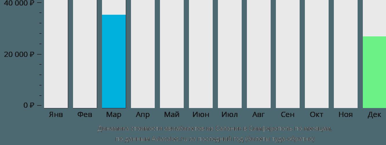 Динамика стоимости авиабилетов из Салоник в Симферополь  по месяцам