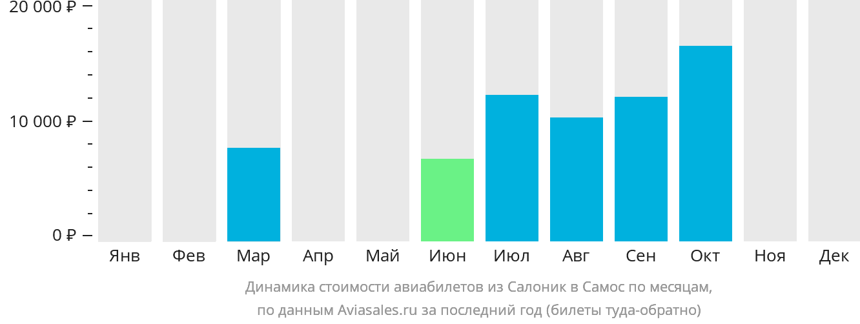 Динамика стоимости авиабилетов из Салоник в Самос по месяцам