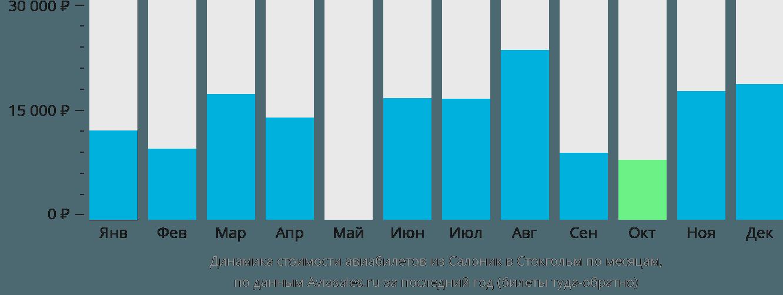 Динамика стоимости авиабилетов из Салоник в Стокгольм по месяцам
